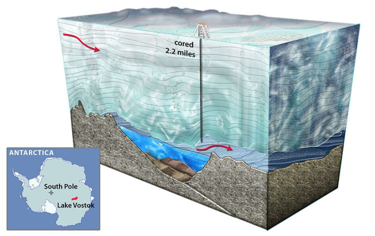 Lake Vostok drilling