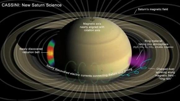 Saturn Rings Illustration