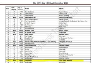 omwr-november-chart