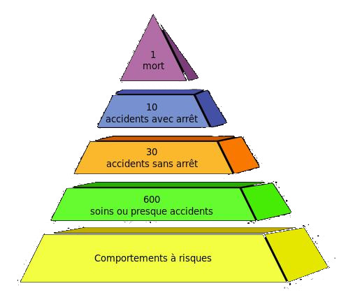 Pyramide des riques, par Psychoslave — Travail personnel, FAL, https://commons.wikimedia.org/w/index.php?curid=9821164