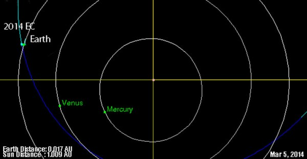 Another asteroid flies through Earth-moon system on ...