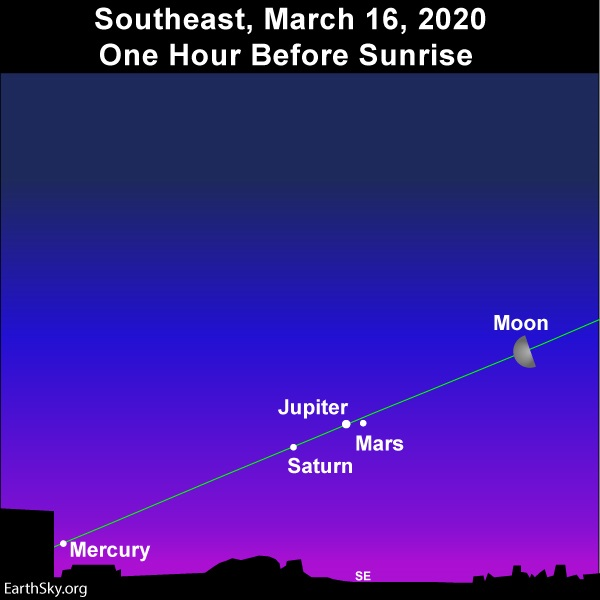 March 2020 guide to the bright planets | Astronomy ...