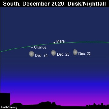 The moon sweeps by Mars and then Uranus on December 22 and 23, 2020.