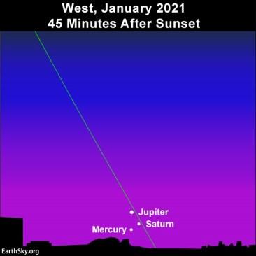 Planetary trio consisting of Mercury, Jupiter and Saturn on January 9, 2021.