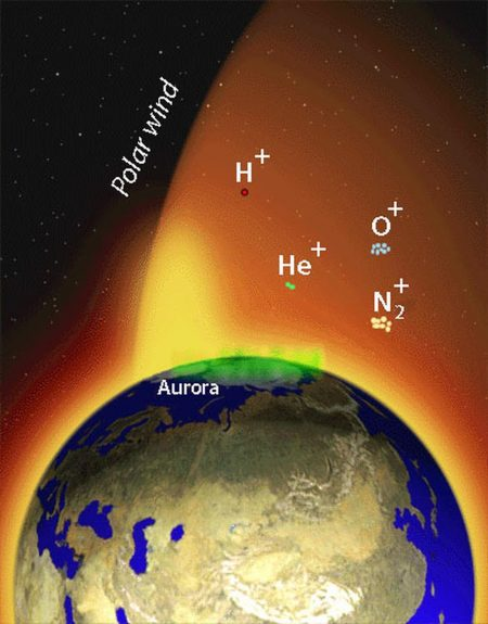 Earth with aurora and polar wind labeled and chemical symbols floating in polar wind.