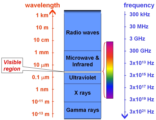 Diagram of wavelengths versus megahertz.