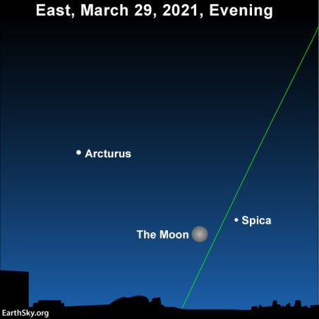 Star chart with slanted ecliptic line and labeled moon, Spica, and Arcturus.