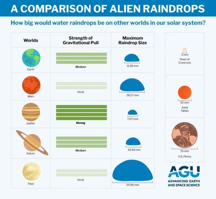 ग्रहों पर वर्षा के आकार की तुलना ग्राफ।