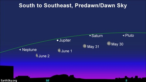 Chart: 4 positions of moon near planets on nearly horizontal line of ecliptic.