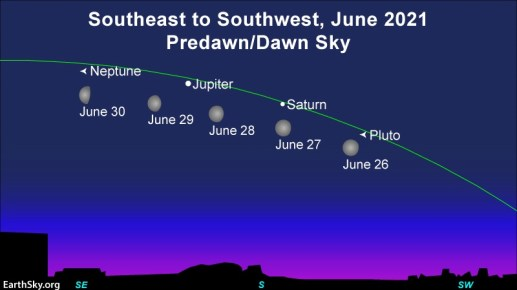 4 positions of moon, plus Jupiter, and Saturn, with locations of Neptune and Pluto marked.