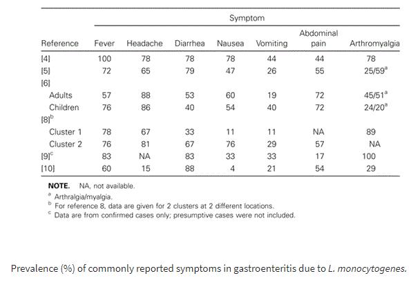 symptoms l monocytogenes