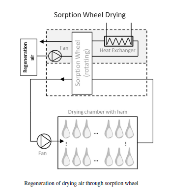 sorption wheel drying