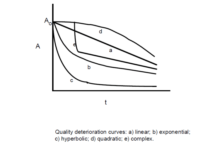 Quality Deterioration Curves.png