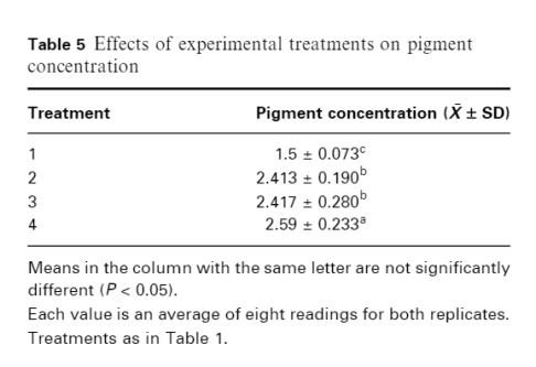 MDM and Pigment Concentration
