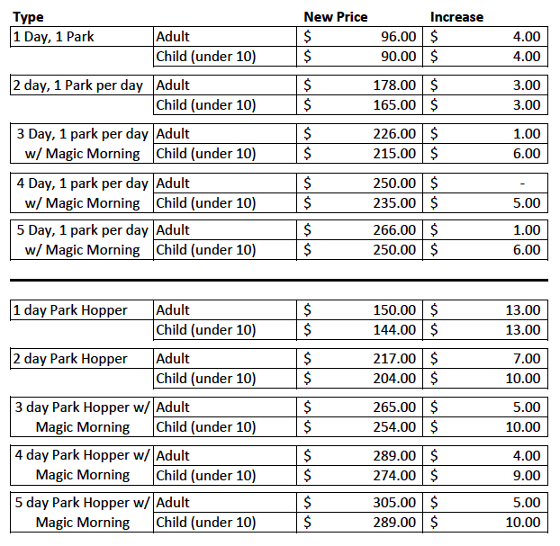 Disneyland Ticket Prices 2014