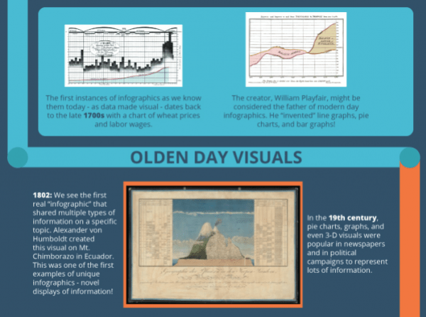 William Playfair infographics