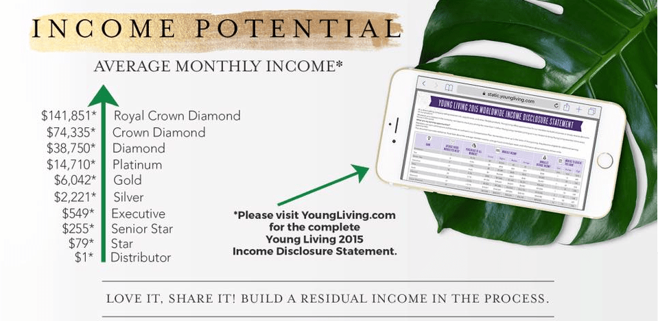 Young Living Residual Income – A Closer Look At What It All Means