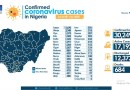 Nigeria Records 460 New Cases Of COVID-19 As Total Infections Exceed 30,000