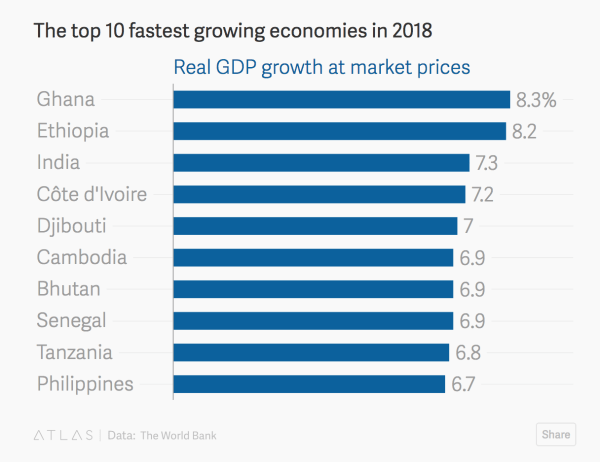 Africa has six of the world's fastest growing economies in ...