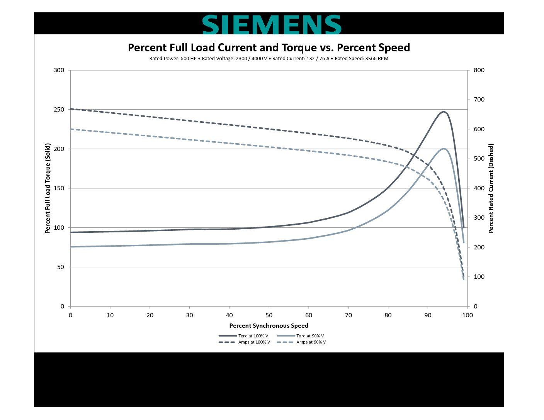 600 Hp Rpm Siemens Frame 508s Sbwpii V New