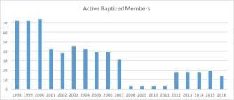 emmanuel-active-members
