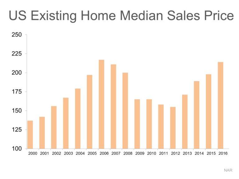 median-sales-price-stm-eng-1024x768