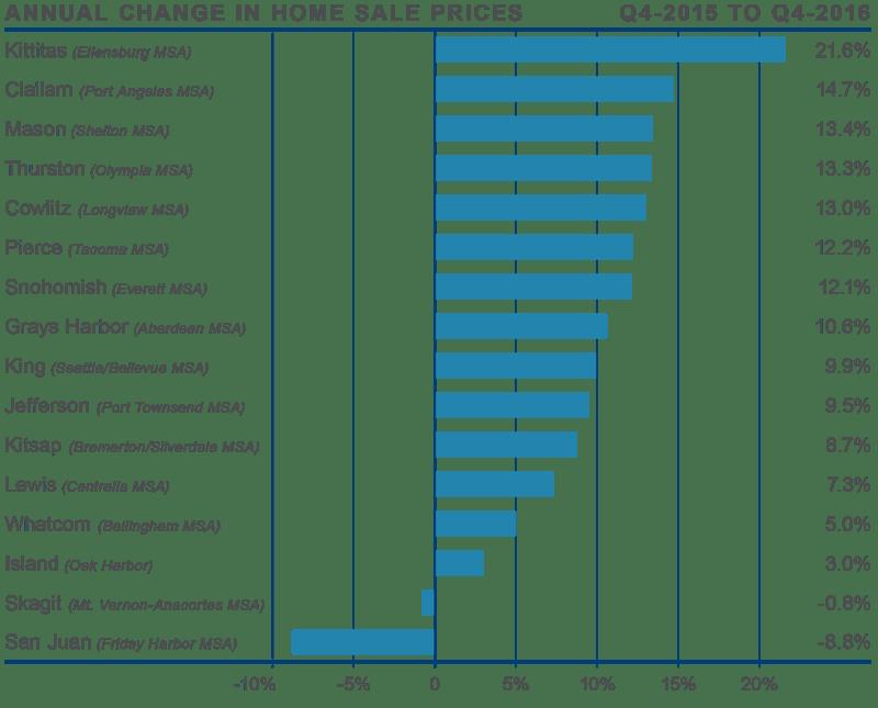 Market Statistics Archives - EastsideHomes com