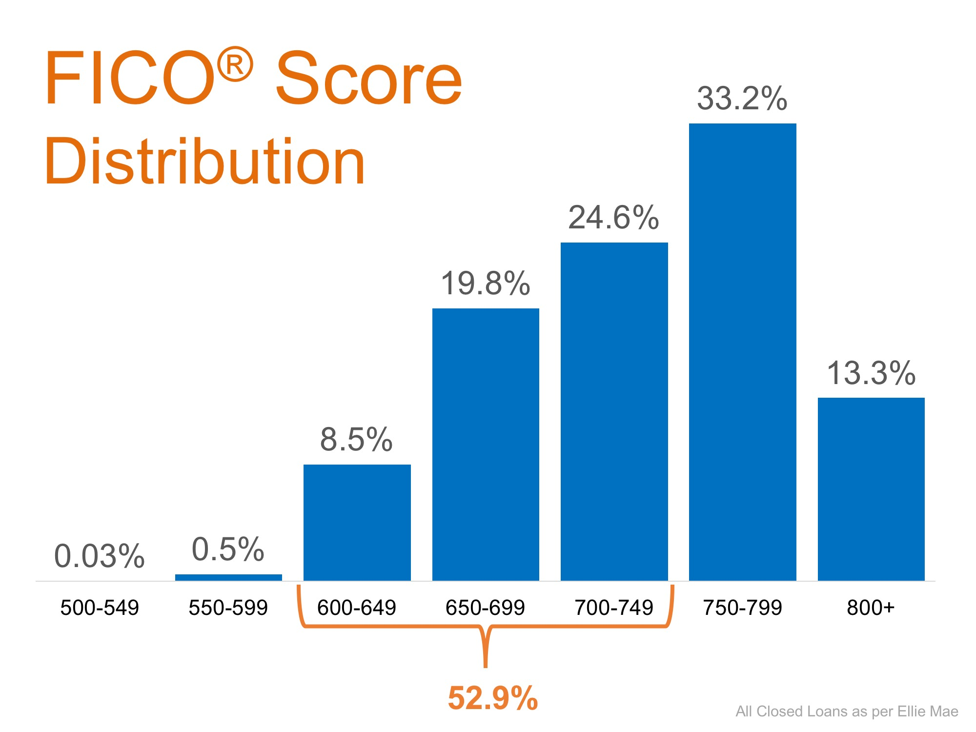 8b9a62336 The average across all loans closed in August was 724. The chart below  shows the distribution of FICO® Scores for all loans approved in August.