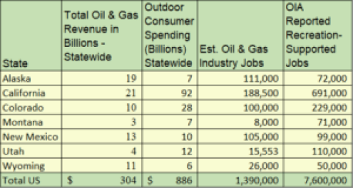 A Comparison of Federal Land Oil & Gas Revenue with