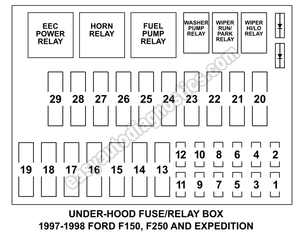 Under Hood Fuse Box Fuse And Relay Diagram (1997-1998 F150