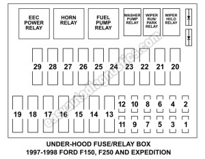 Under Hood Fuse Box Fuse And Relay Diagram (19971998 F150