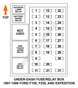 Under Dash Fuse and Relay Box Diagram (19971998 F150, F250, Expedition)