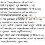 Avarana Janya Vata Vikara: Vata Disorders Due To Blockage Of Channels