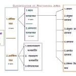 Classification Of Pratyaksha Pramana