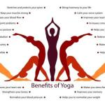 Yoga: Introduction, History, Definition, Shat Karma, Benefits