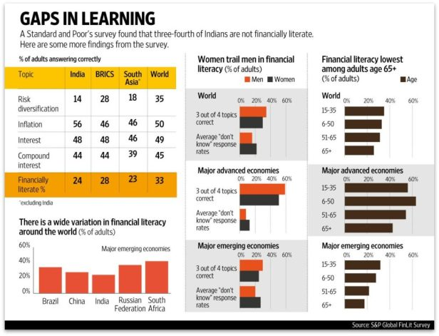 S&P Report on India's Financial LiteracyS&P Report on India's Financial Literacy
