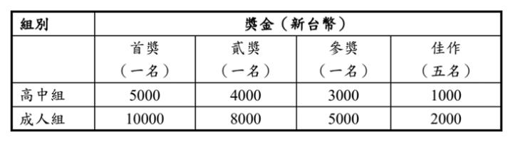 組別 獎金(新台幣) 首獎  (一名)貳獎(一名)參獎(一名)佳作(五名) 高中組 5000 4000 3000 1000 成人組 10000 8000 5000 2000