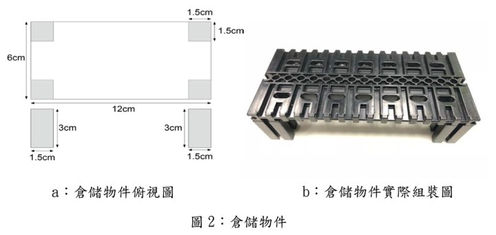 圖 2:倉儲物件 (a:倉儲物件俯視圖 b:倉儲物件實際組裝圖)
