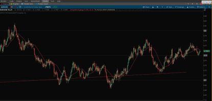 Figure Levels Indicator - Sub-1 Dollar