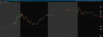 Higher Timeframe open high low close OHLC levels with Prior Day