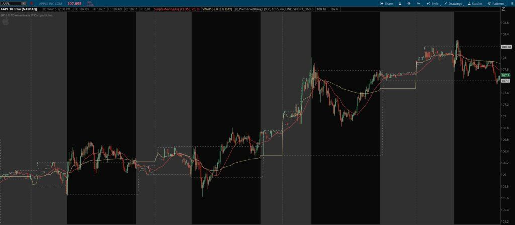 Pre-Market High Low Range Indicator & Breakout Scan for ThinkOrSwim