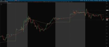 "Pre Market High/Low Range with ""Show Today Only"" ON"