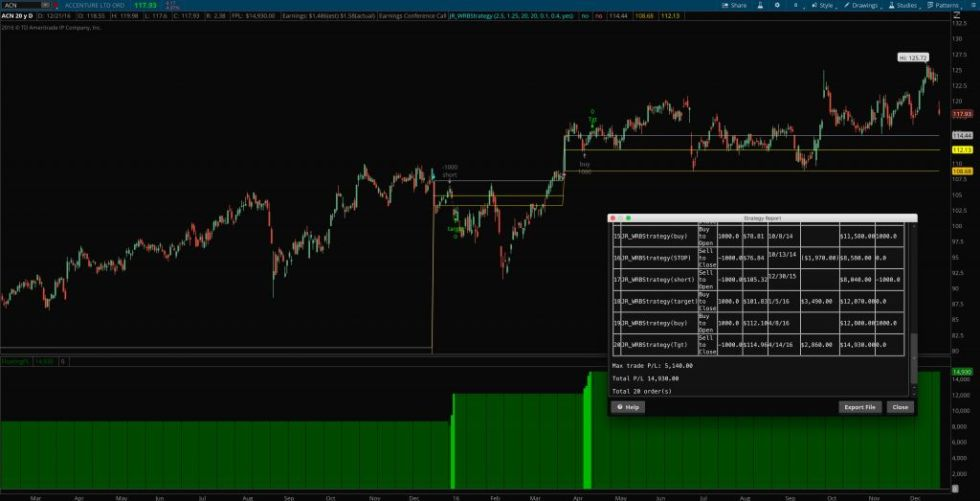 Alphonso Esposito's Wide Range Bar Trading Strategy for ThinkOrSwim.