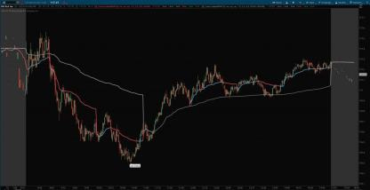 hourly intraday vwaps - 4 and 1 hour for thinkorswim