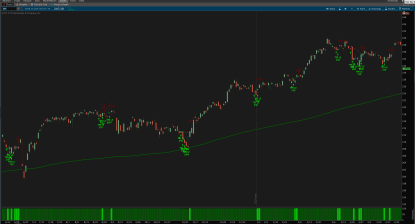 Connors TPS high probability ETF trading strategy for ThinkOrSwim - Detail View