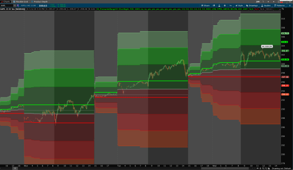 Premarket Range Indicator for Thinkorswim - Example Chart