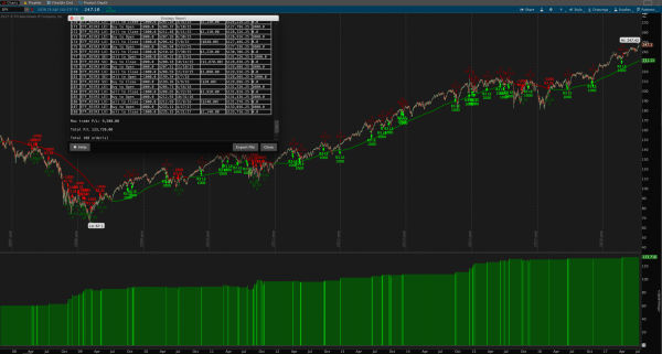 R3 Trading Strategy for ThinkOrSwim - long term view