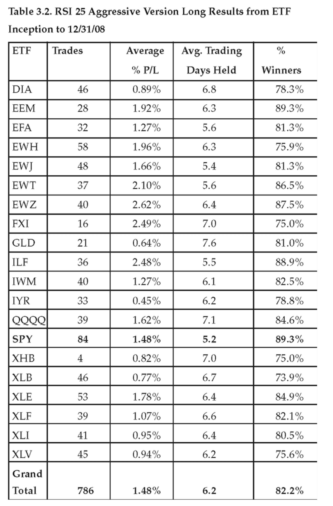 High probability etf trading strategies