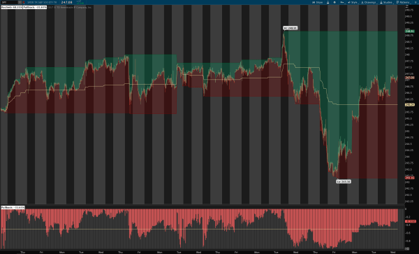 Reclimb & Pullback Indicator for ThinkOrSwim