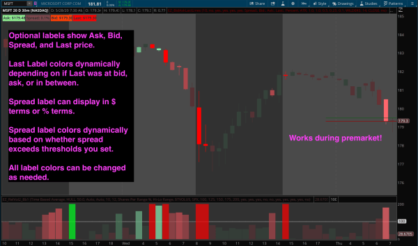 Thinkorswim Bid Ask Spread and Last Price Labels